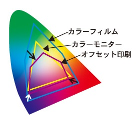 "RGBとCMYKの色域の差画像"""